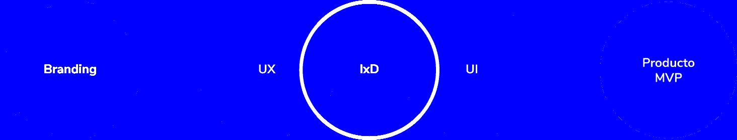 proceso creacion marca branding crater